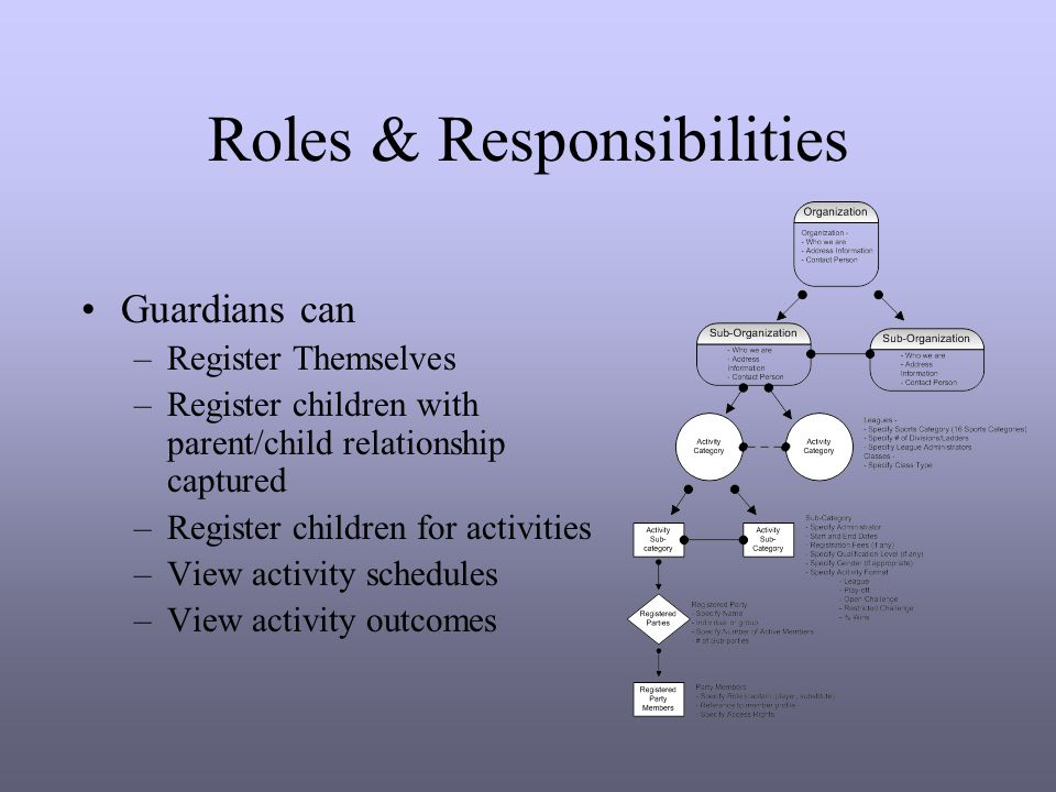 Roles & Responsibilities Guardians can –Register Themselves –Register children with parent/child relationship captured –Register children for activities –View activity schedules –View activity outcomes