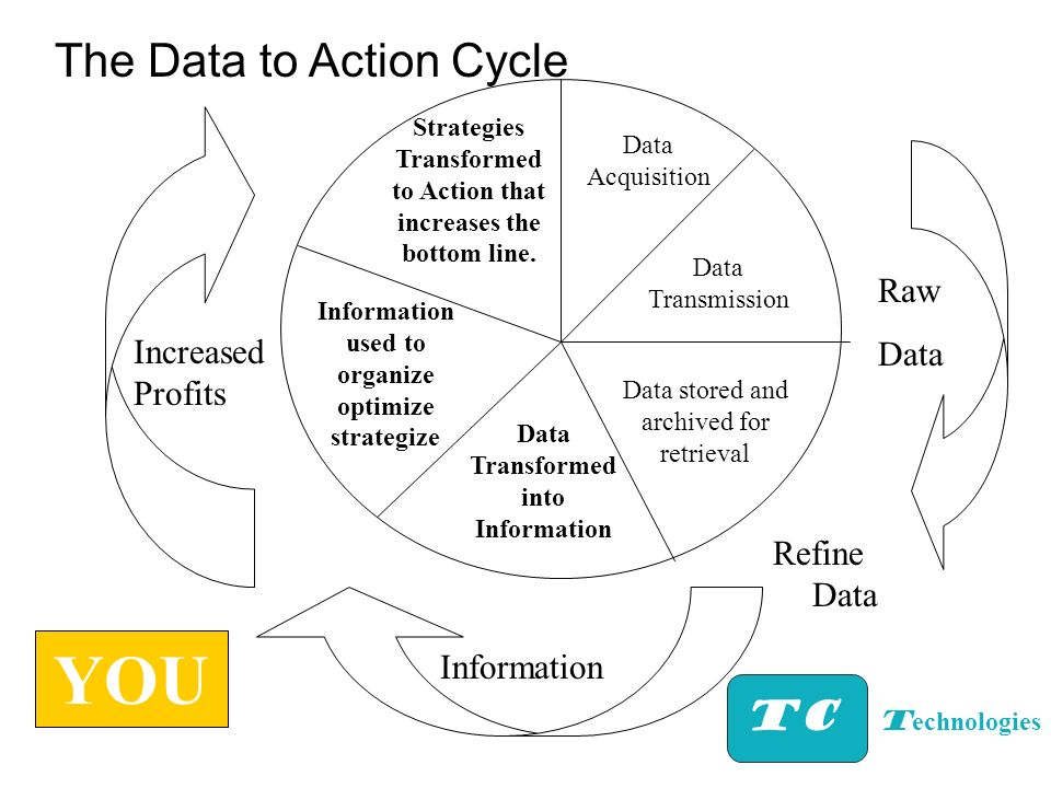 Data Acquisition Data Transmission Data stored and archived for retrieval YOU Data Transformed into Information Information used to organize optimize
