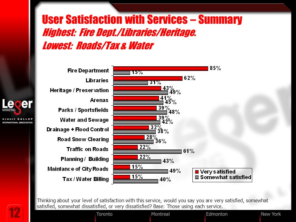 12 User Satisfaction with Services – Summary Highest: Fire Dept./Libraries/Heritage.