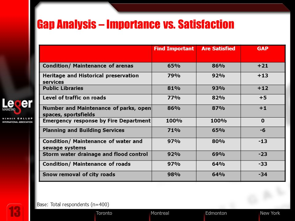13 Gap Analysis – Importance vs.
