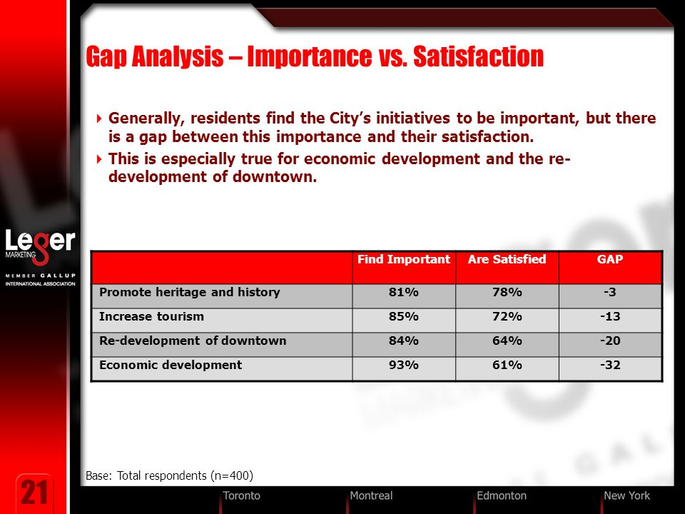 21 Gap Analysis – Importance vs.