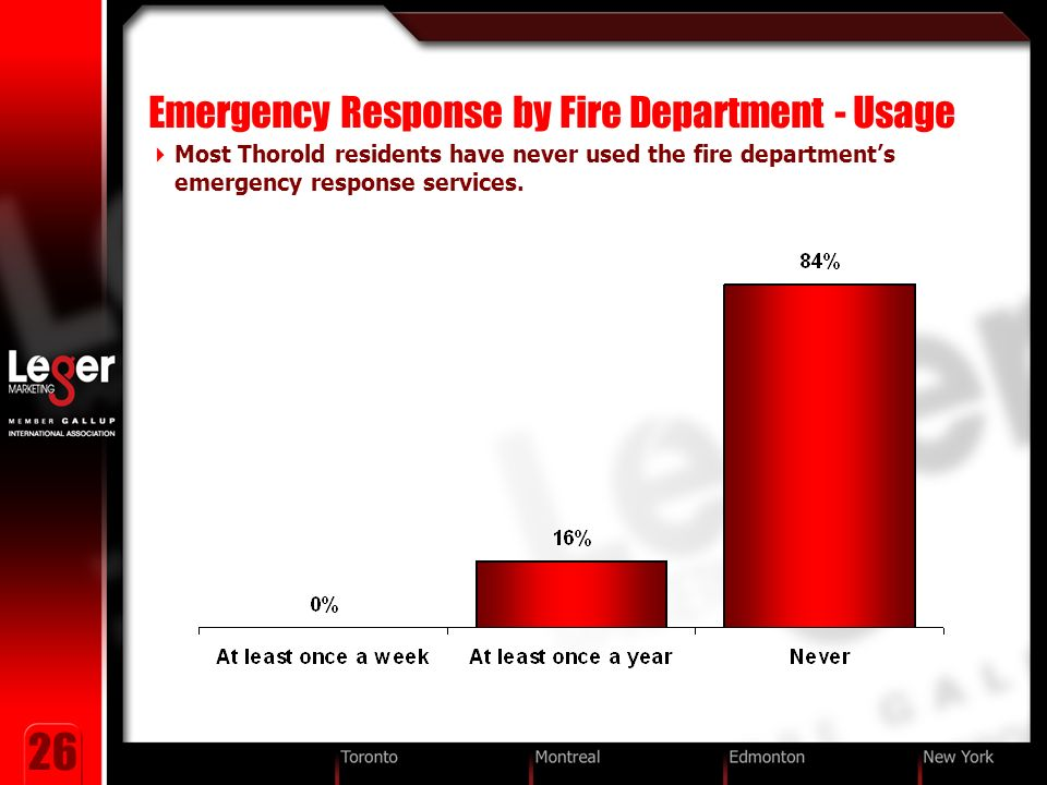 26 Emergency Response by Fire Department - Usage Most Thorold residents have never used the fire departments emergency response services.