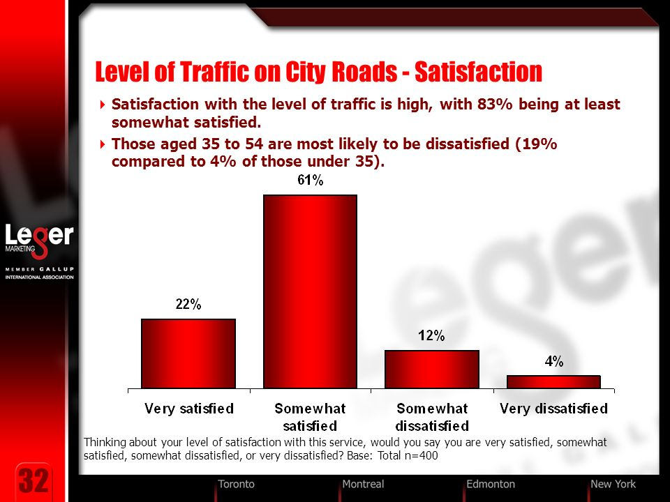 32 Level of Traffic on City Roads - Satisfaction Satisfaction with the level of traffic is high, with 83% being at least somewhat satisfied.