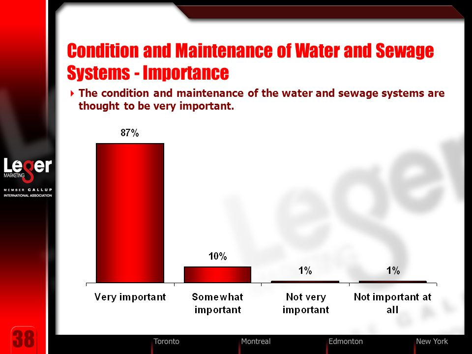 38 Condition and Maintenance of Water and Sewage Systems - Importance The condition and maintenance of the water and sewage systems are thought to be very important.