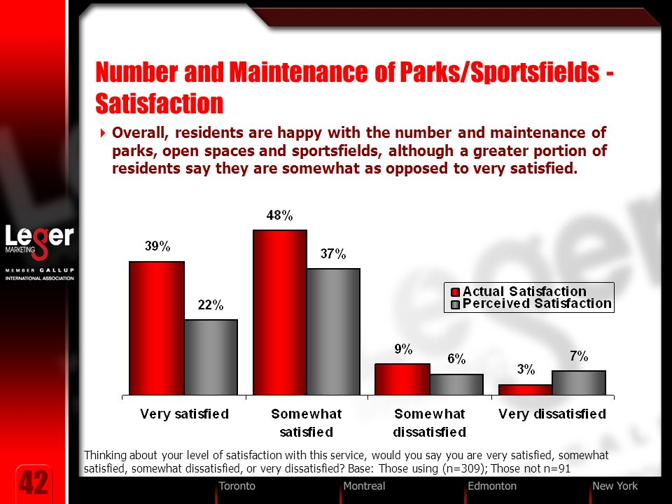 42 Number and Maintenance of Parks/Sportsfields - Satisfaction Overall, residents are happy with the number and maintenance of parks, open spaces and sportsfields, although a greater portion of residents say they are somewhat as opposed to very satisfied.