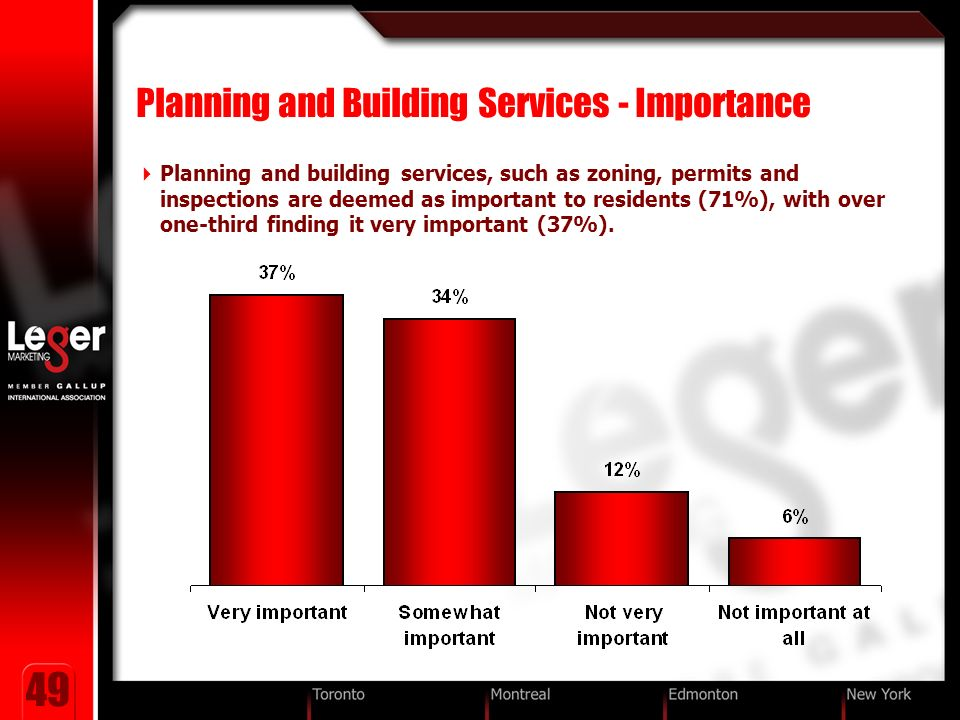 49 Planning and Building Services - Importance Planning and building services, such as zoning, permits and inspections are deemed as important to residents (71%), with over one-third finding it very important (37%).