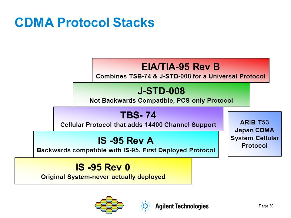 Page 30 CDMA Protocol Stacks IS -95 Rev 0 Original System-never actually deployed ARIB T53 Japan CDMA System Cellular Protocol IS -95 Rev A Backwards