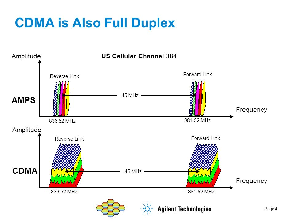 Page 4 CDMA is Also Full Duplex US Cellular Channel 384 Amplitude Frequency AMPS CDMA Frequency Amplitude Reverse Link Forward Link 45 MHz 836.52 MHz