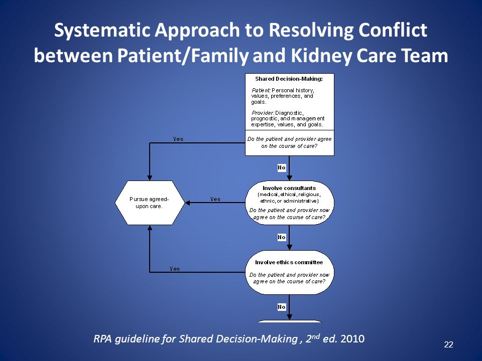 Systematic Approach to Resolving Conflict between Patient/Family and Kidney Care Team RPA guideline for Shared Decision-Making, 2 nd ed. 2010 22