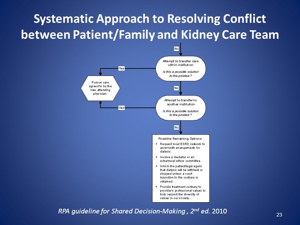 Systematic Approach to Resolving Conflict between Patient/Family and Kidney Care Team RPA guideline for Shared Decision-Making, 2 nd ed. 2010 23