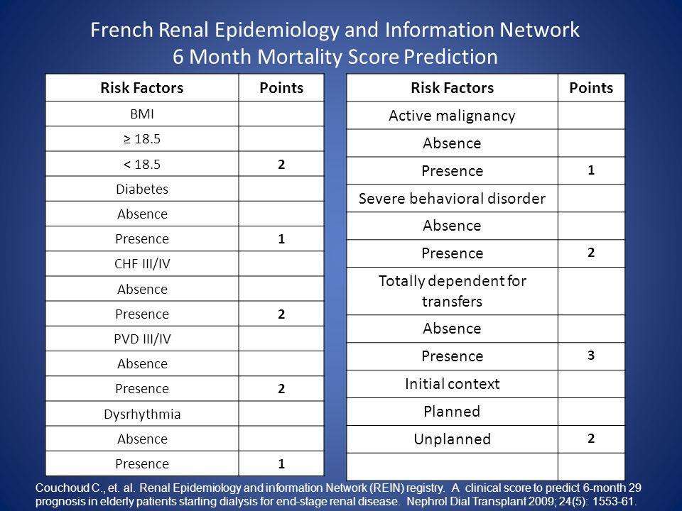 29 Risk FactorsPoints BMI 18.5 < 18.52 Diabetes Absence Presence1 CHF III/IV Absence Presence2 PVD III/IV Absence Presence2 Dysrhythmia Absence Presen