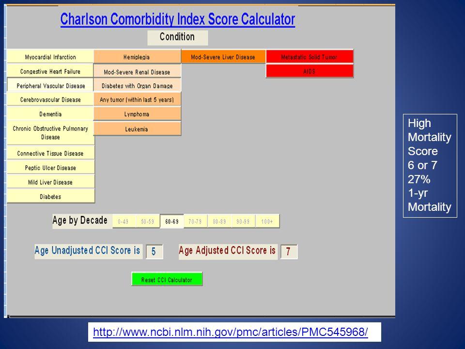 http://www.ncbi.nlm.nih.gov/pmc/articles/PMC545968/ High Mortality Score 6 or 7 27% 1-yr Mortality