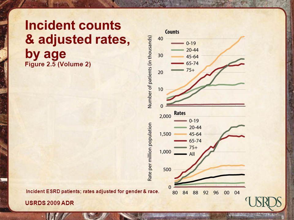 USRDS 2009 ADR Incident counts & adjusted rates, by age Figure 2.5 (Volume 2) Incident ESRD patients; rates adjusted for gender & race.