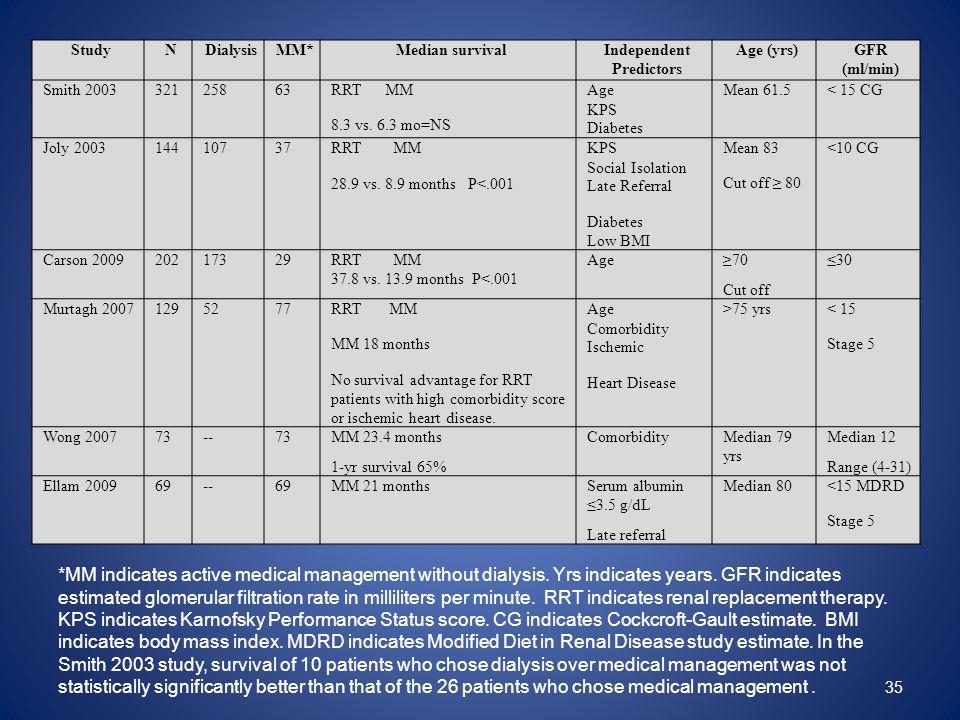 35 StudyNDialysisMM*Median survivalIndependent Predictors Age (yrs)GFR (ml/min) Smith 200332125863RRT MM 8.3 vs. 6.3 mo=NS Age KPS Diabetes Mean 61.5<