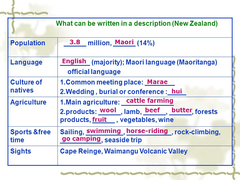 What can be written in a description (New Zealand) Population ______ million, ______ (14%) Language________ (majority); Maori language (Maoritanga) official language Culture of natives 1.Common meeting place: ________ 2.Wedding, burial or conference :_____ Agriculture1.Main agriculture: ______________ 2.products: ______, lamb, ______, ______, forests products, ______, vegetables, wine Sports &free time Sailing, __________, ____________, rock-climbing, ___________, seaside trip SightsCape Reinge, Waimangu Volcanic Valley 3.8Maori English Marae hui cattle farming woolbeefbutter fruit swimminghorse-riding go camping