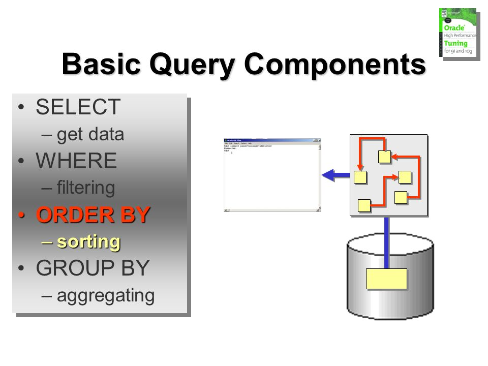 Basic Query Components SELECT –get data WHERE –filtering ORDER BYORDER BY –sorting GROUP BY –aggregating SELECT –get data WHERE –filtering ORDER BYORDER BY –sorting GROUP BY –aggregating