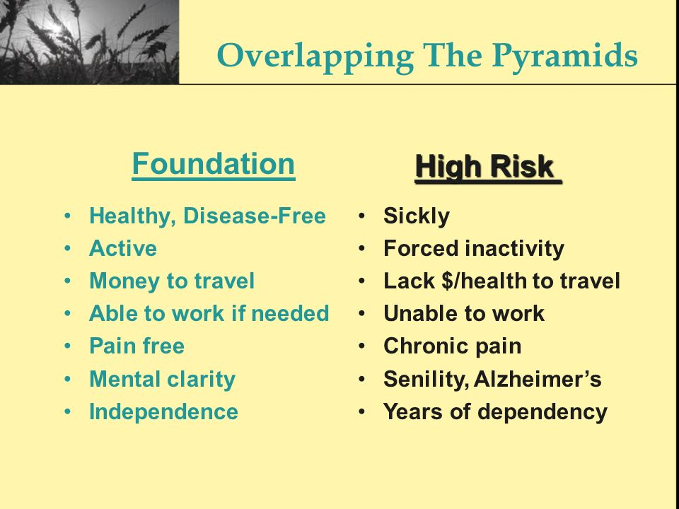 Overlapping The Pyramids Healthy, Disease-Free Active Money to travel Able to work if needed Pain free Mental clarity Independence Foundation High Risk Sickly Forced inactivity Lack $/health to travel Unable to work Chronic pain Senility, Alzheimers Years of dependency