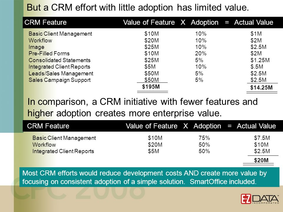 CRM value is frequently overestimated, not just because it is difficult to quantify sales increases or cost reduction.