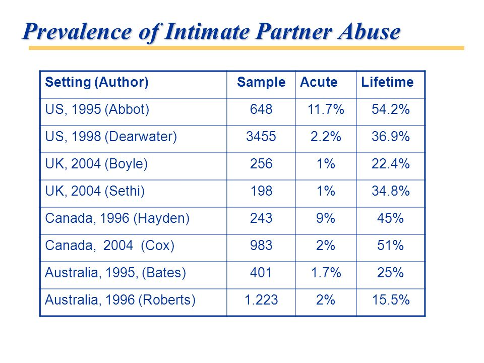 Prevalence of Intimate Partner Abuse Setting (Author)SampleAcuteLifetime US, 1995 (Abbot)64811.7%54.2% US, 1998 (Dearwater)34552.2%36.9% UK, 2004 (Boyle)2561%22.4% UK, 2004 (Sethi)1981%34.8% Canada, 1996 (Hayden)2439%45% Canada, 2004 (Cox)9832%51% Australia, 1995, (Bates)4011.7%25% Australia, 1996 (Roberts)1.2232%15.5%
