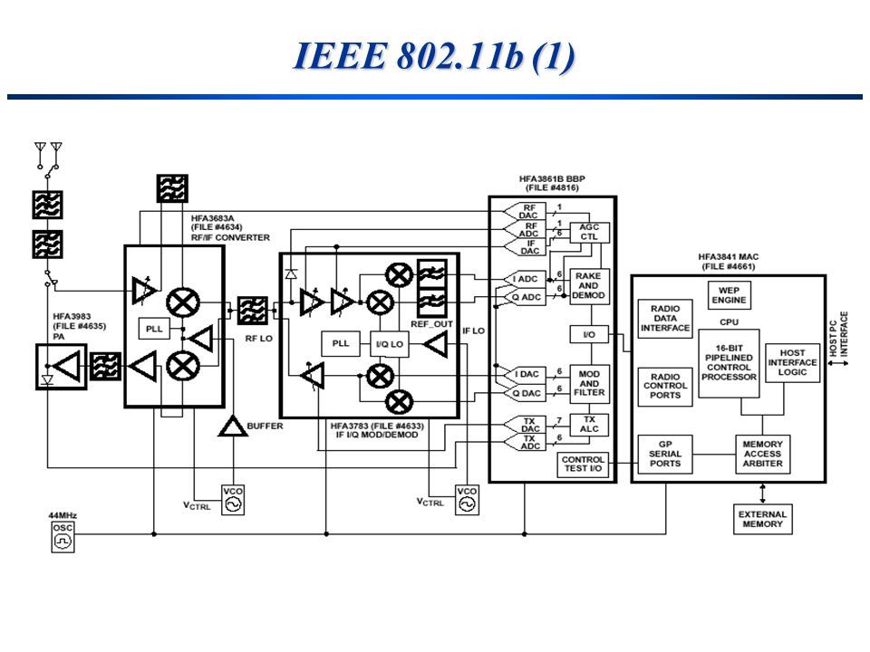 IEEE 802.11b (1)