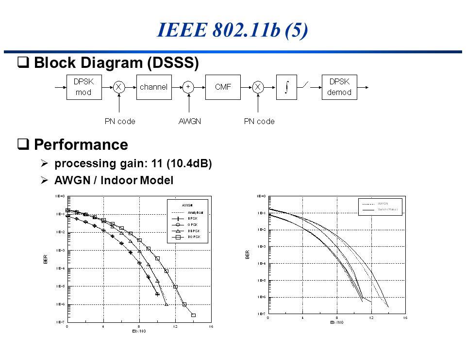 IEEE 802.11b (5) Block Diagram (DSSS) Performance processing gain: 11 (10.4dB) AWGN / Indoor Model