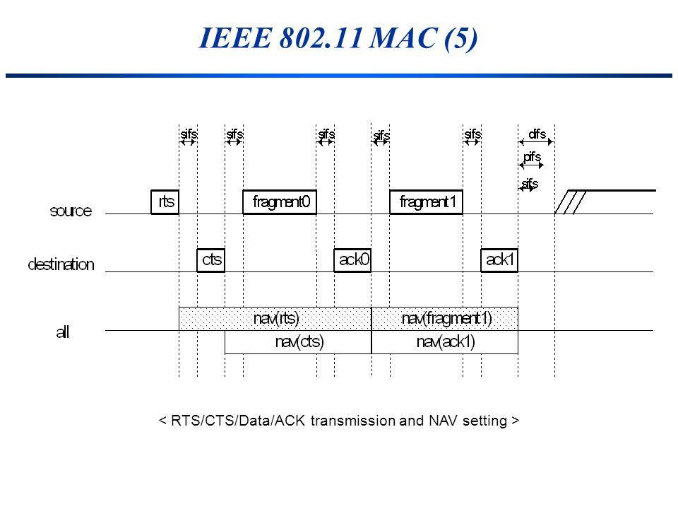 IEEE 802.11 MAC (5)