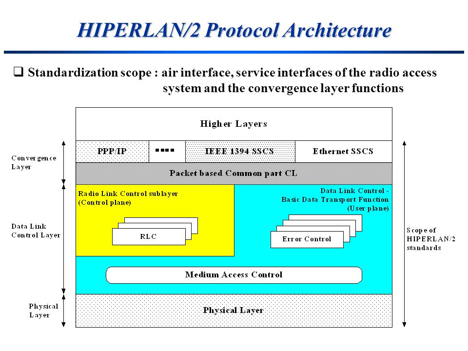 HIPERLAN/2 Protocol Architecture Standardization scope : air interface, service interfaces of the radio access system and the convergence layer functi