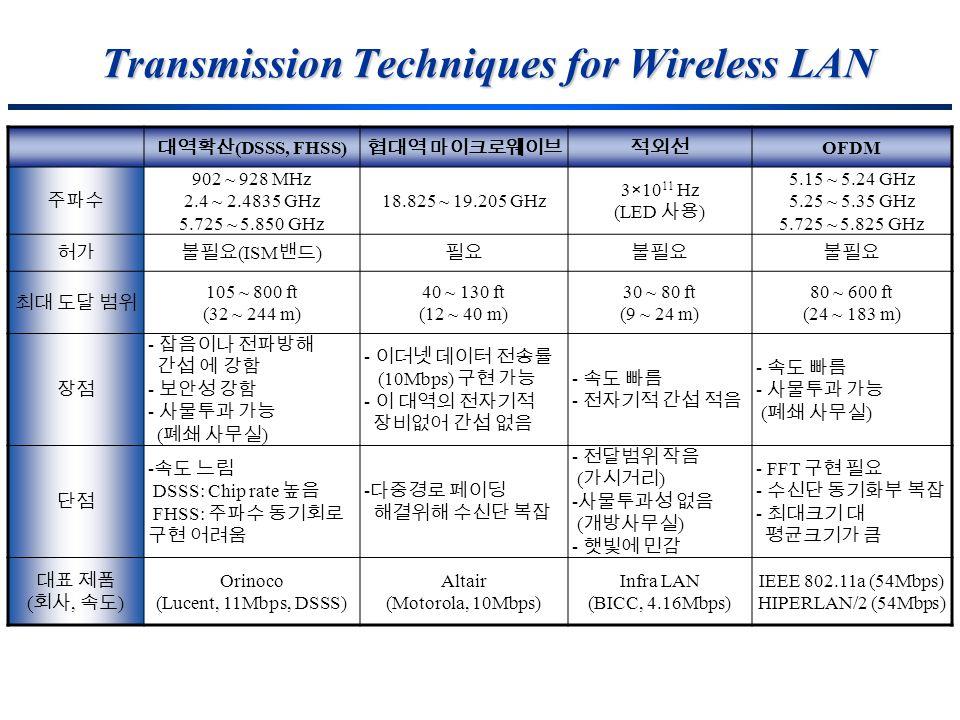 Transmission Techniques for Wireless LAN (DSSS, FHSS) OFDM 902 ~ 928 MHz 2.4 ~ 2.4835 GHz 5.725 ~ 5.850 GHz 18.825 ~ 19.205 GHz 3×10 11 Hz (LED ) 5.15
