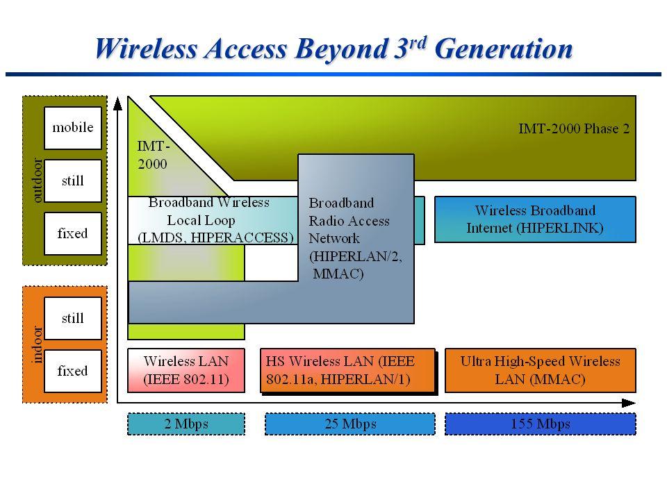 Wireless Access Beyond 3 rd Generation