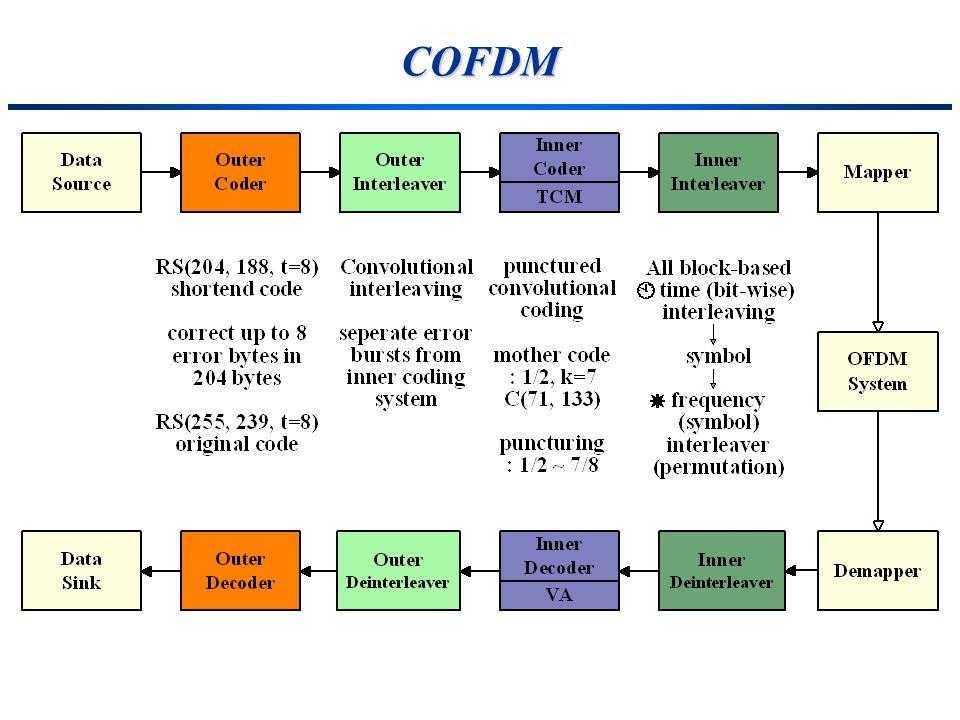 COFDM