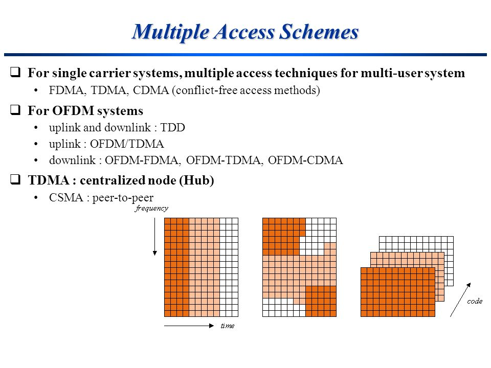 Multiple Access Schemes For single carrier systems, multiple access techniques for multi-user system FDMA, TDMA, CDMA (conflict-free access methods) F