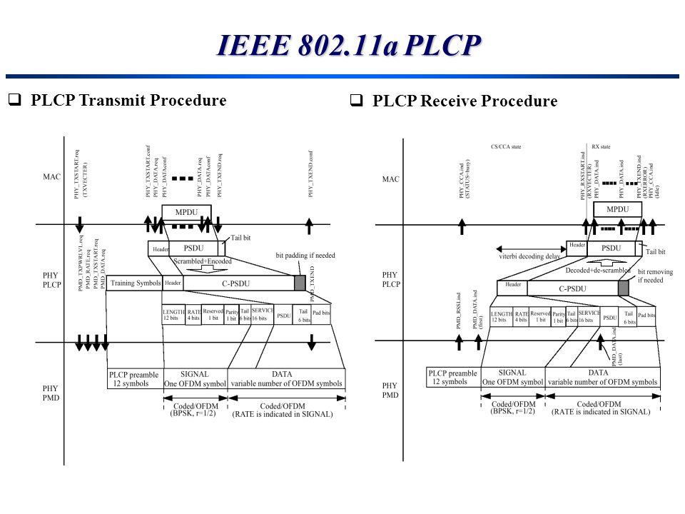 IEEE 802.11a PLCP PLCP Transmit Procedure PLCP Receive Procedure