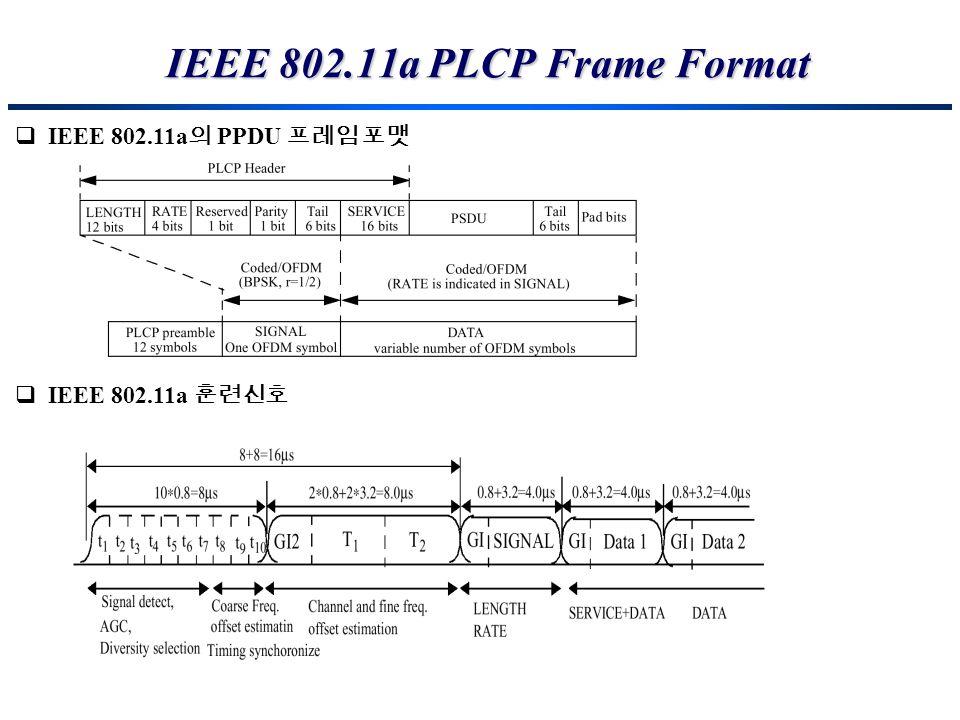 IEEE 802.11a PLCP Frame Format IEEE 802.11a PPDU IEEE 802.11a