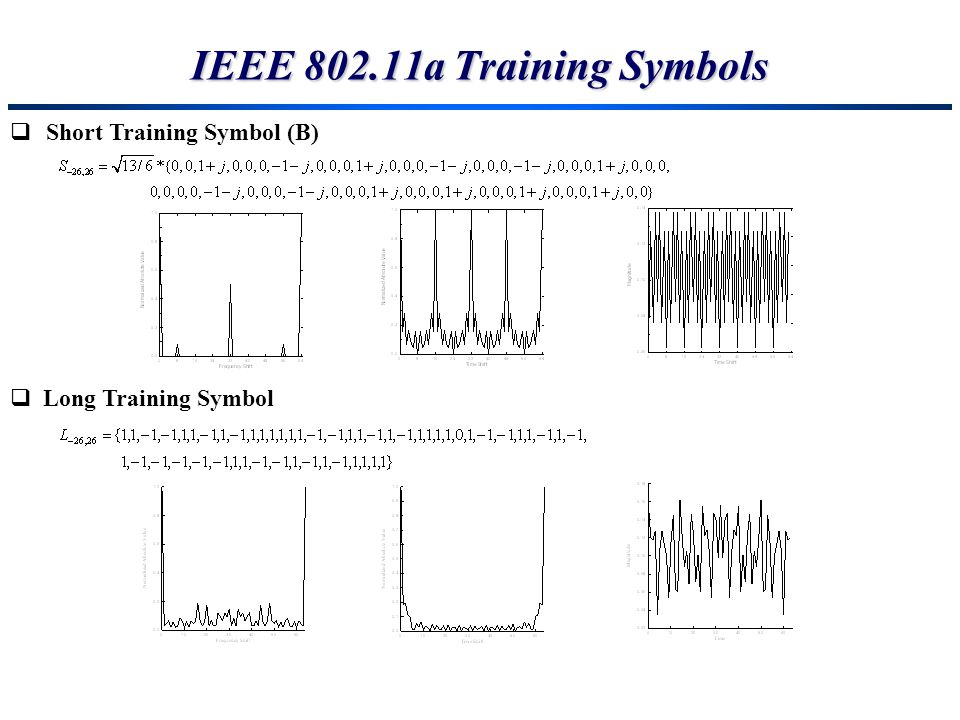 Short Training Symbol (B) Long Training Symbol IEEE 802.11a Training Symbols