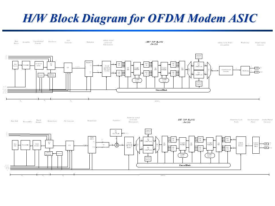 H/W Block Diagram for OFDM Modem ASIC