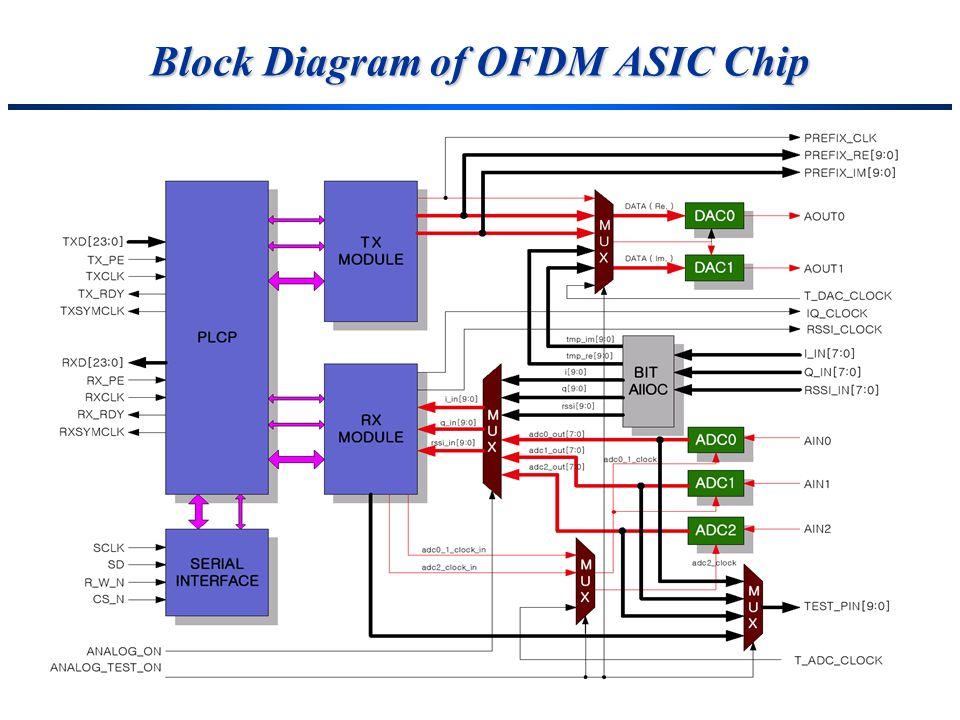 Block Diagram of OFDM ASIC Chip
