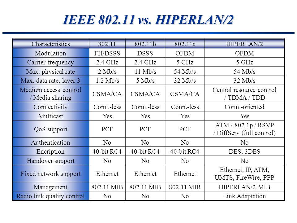 IEEE 802.11 vs. HIPERLAN/2 Characteristics802.11802.11b802.11aHIPERLAN/2 ModulationFH/DSSSDSSSOFDM Carrier frequency2.4 GHz 5 GHz Max. physical rate2
