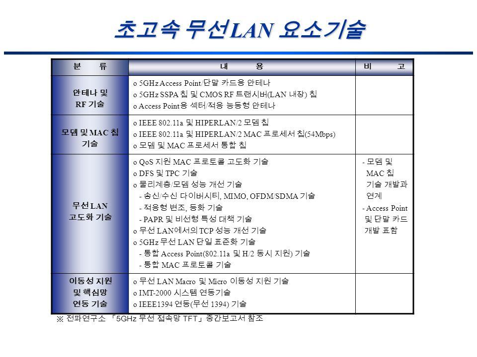 LAN LAN RF o 5GHz Access Point/ o 5GHz SSPA CMOS RF (LAN ) o Access Point / MAC o IEEE 802.11a HIPERLAN/2 o IEEE 802.11a HIPERLAN/2 MAC (54Mbps) o MAC