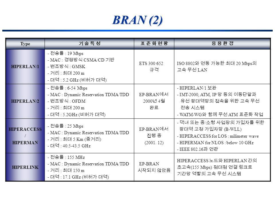 BRAN (2) Type HIPERLAN/1 - : 19 Mbps - MAC : CSMA/CD - : GMSK - : 200 m - : 5.2 GHz ( ) ETS 300 652 ISO 8802 20 Mbps LAN HIPERLAN/2 - : 6-54 Mbps - MA