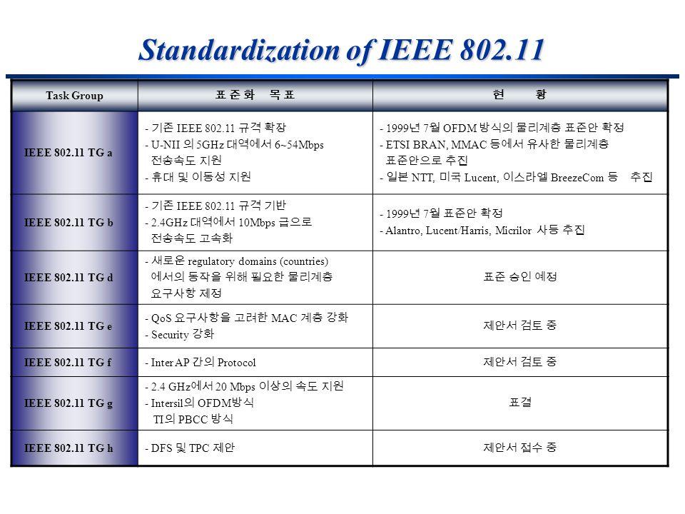 Standardization of IEEE 802.11 Task Group IEEE 802.11 TG a - IEEE 802.11 - U-NII 5GHz 6~54Mbps - - 1999 7 OFDM - ETSI BRAN, MMAC - NTT, Lucent, Breeze