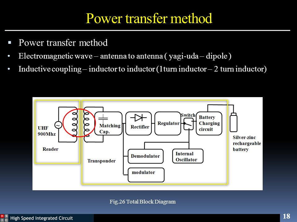 Power transfer method 18 Fig.26 Total Block Diagram Power transfer method Electromagnetic wave – antenna to antenna ( yagi-uda – dipole ) Inductive co