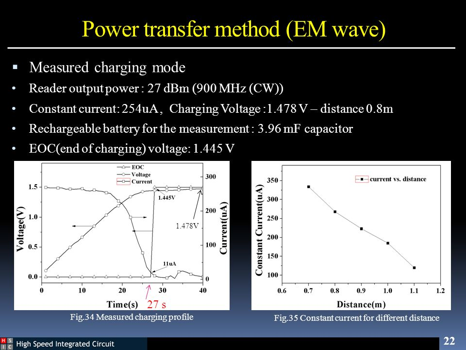 Power transfer method (EM wave) 22 Fig.34 Measured charging profile Measured charging mode Reader output power : 27 dBm (900 MHz (CW)) Constant curren