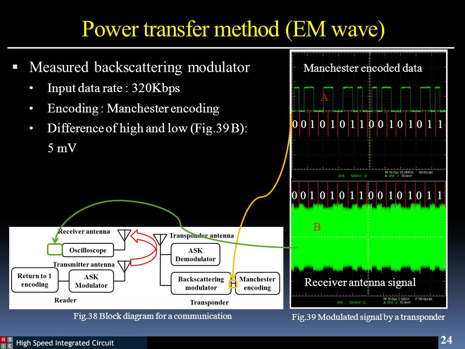 24 Measured backscattering modulator Input data rate : 320Kbps Encoding : Manchester encoding Difference of high and low (Fig.39 B): 5 mV 010100110110