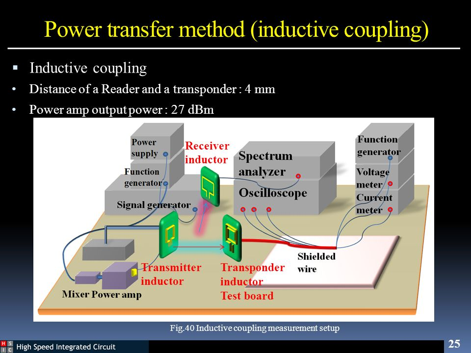 25 Fig.40 Inductive coupling measurement setup Inductive coupling Distance of a Reader and a transponder : 4 mm Power amp output power : 27 dBm Power