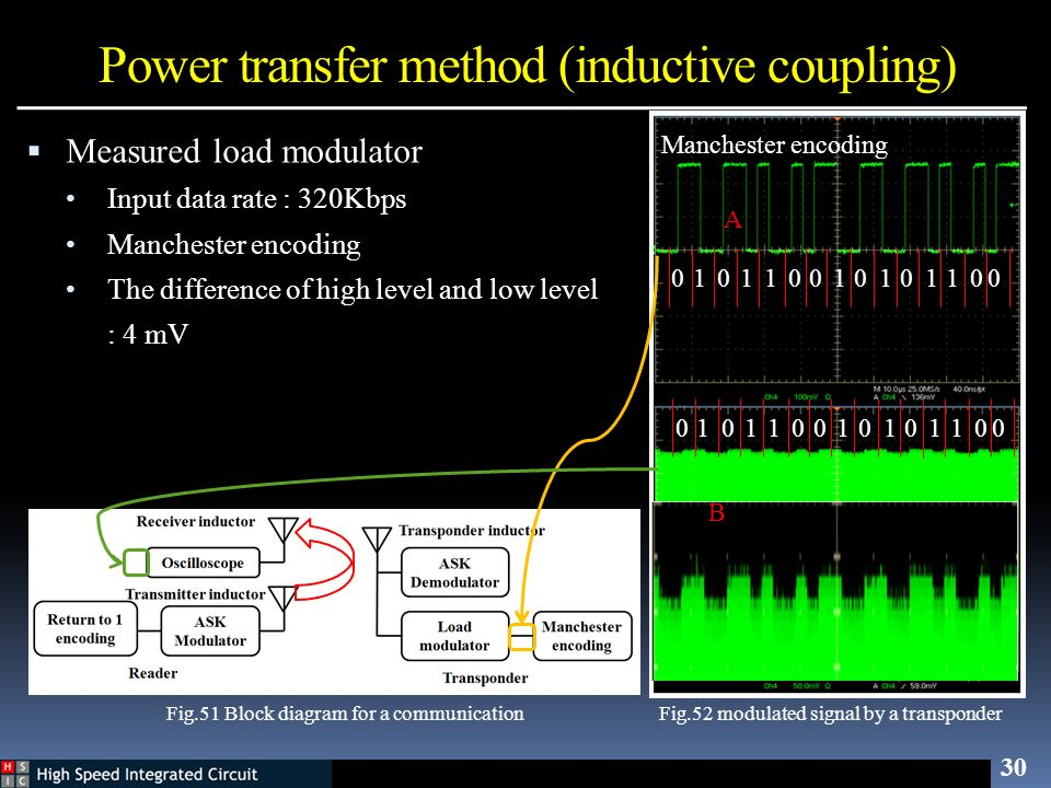 Power transfer method (inductive coupling) 30 Measured load modulator Input data rate : 320Kbps Manchester encoding The difference of high level and l