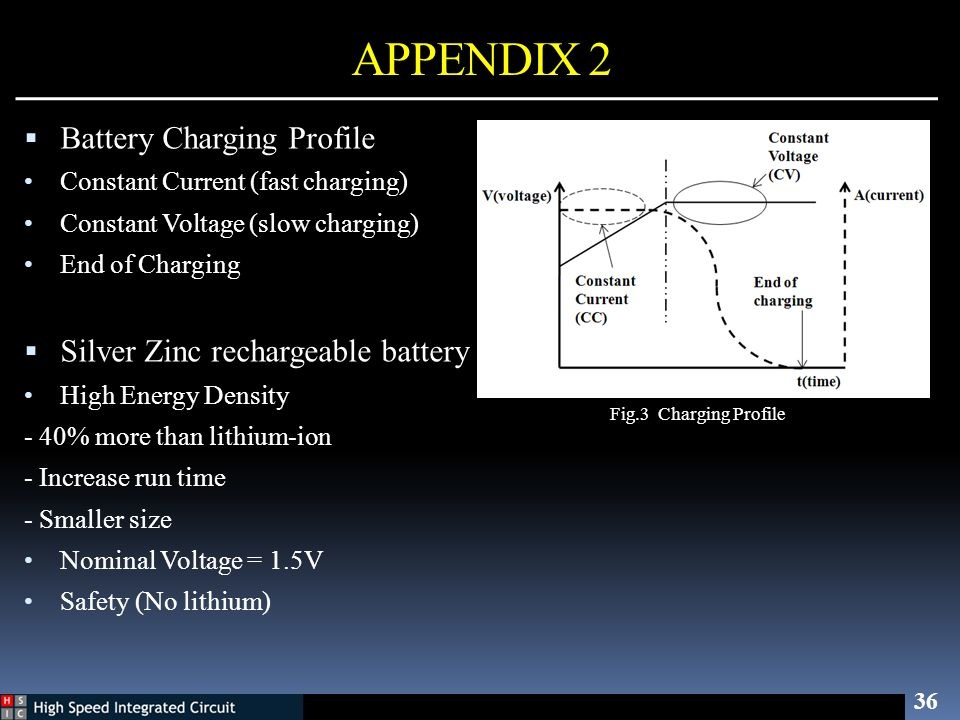 APPENDIX 2 36 Fig.3 Charging Profile Battery Charging Profile Constant Current (fast charging) Constant Voltage (slow charging) End of Charging Silver