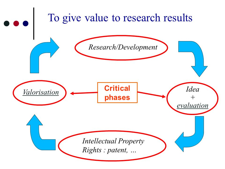 Research/Development Idea + evaluation Intellectual Property Rights : patent, … Valorisation To give value to research results Critical phases