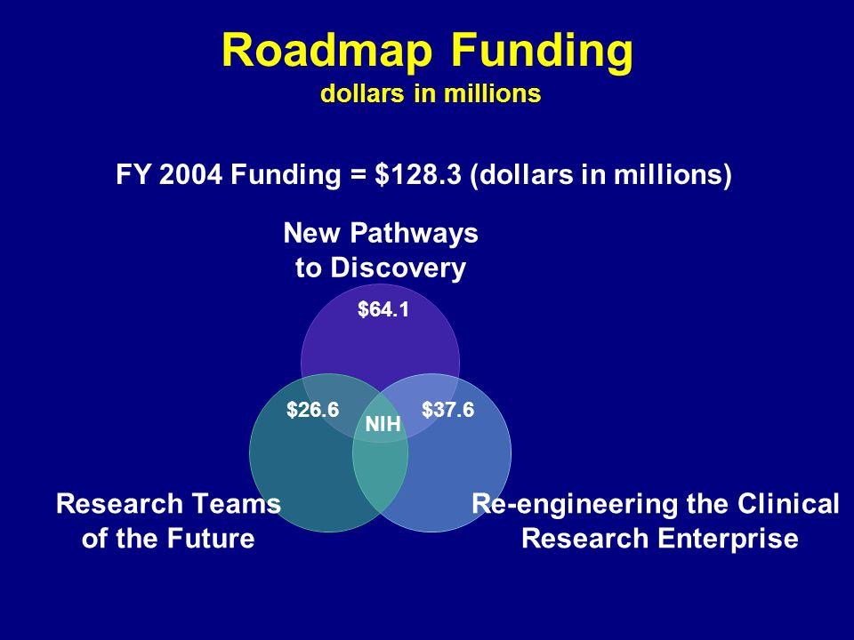 Roadmap Funding dollars in millions NIH $64.1 $26.6$37.6 FY 2004 Funding = $128.3 (dollars in millions)