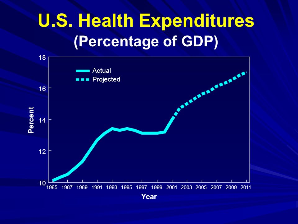 U.S. Health Expenditures (Percentage of GDP) 18 16 14 12 10 19851987198919911993199519971999200120032005200720092011 Year Percent Actual Projected