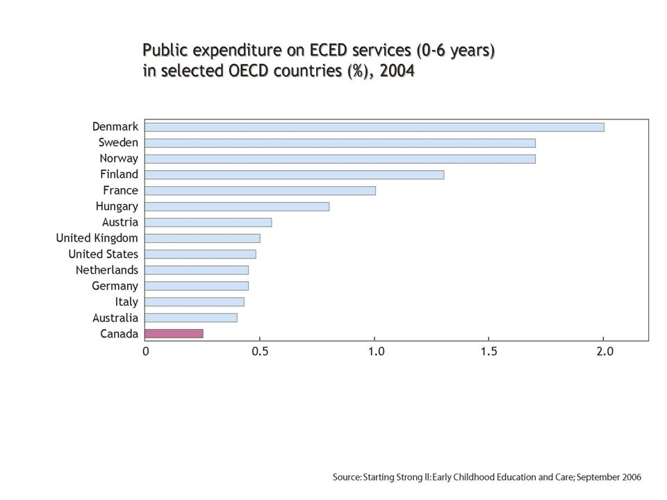 OECD Report, 2004 Source: Starting Strong ll: Early Childhood Education and Care; September 2006